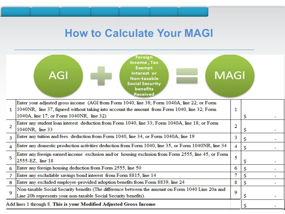 How to Calculate Your MAGI