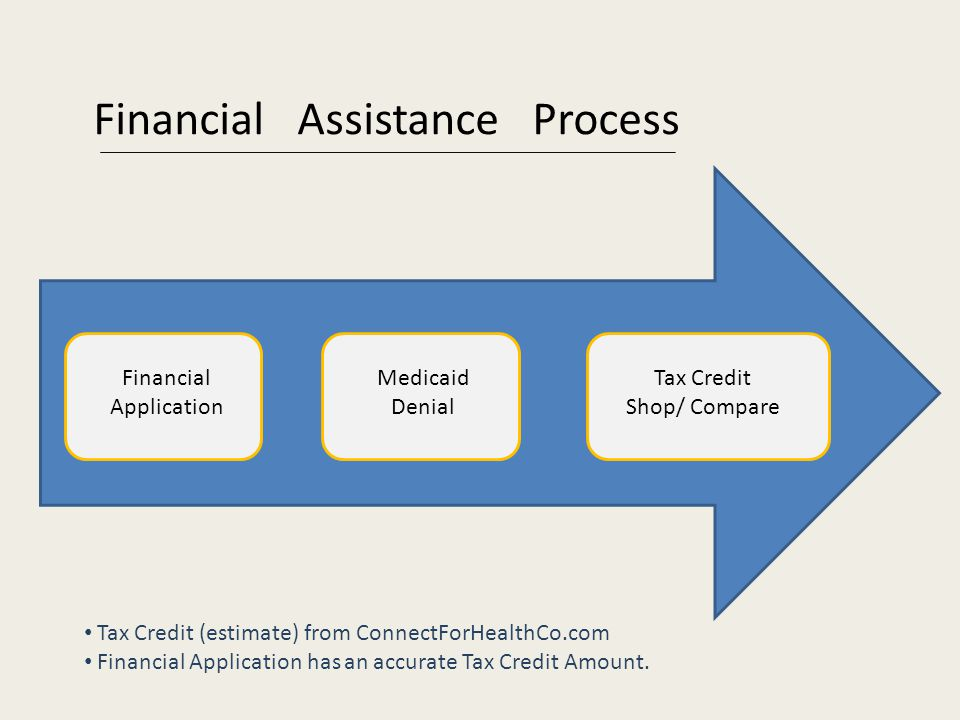 Financial Application Medicaid Denial Tax Credit Shop/ Compare Financial Assistance Process Tax Credit (estimate) from ConnectForHealthCo.com Financial Application has an accurate Tax Credit Amount.