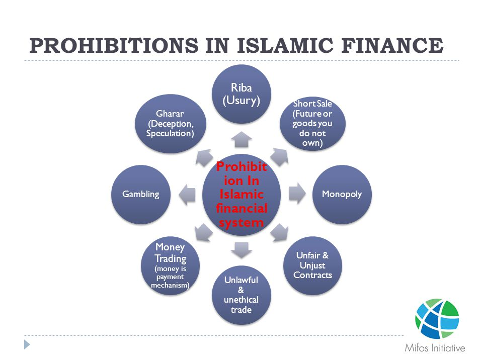 PROHIBITIONS IN ISLAMIC FINANCE Prohibit ion In Islamic financial system Riba (Usury) Short Sale (Future or goods you do not own) Monopoly Unfair & Un