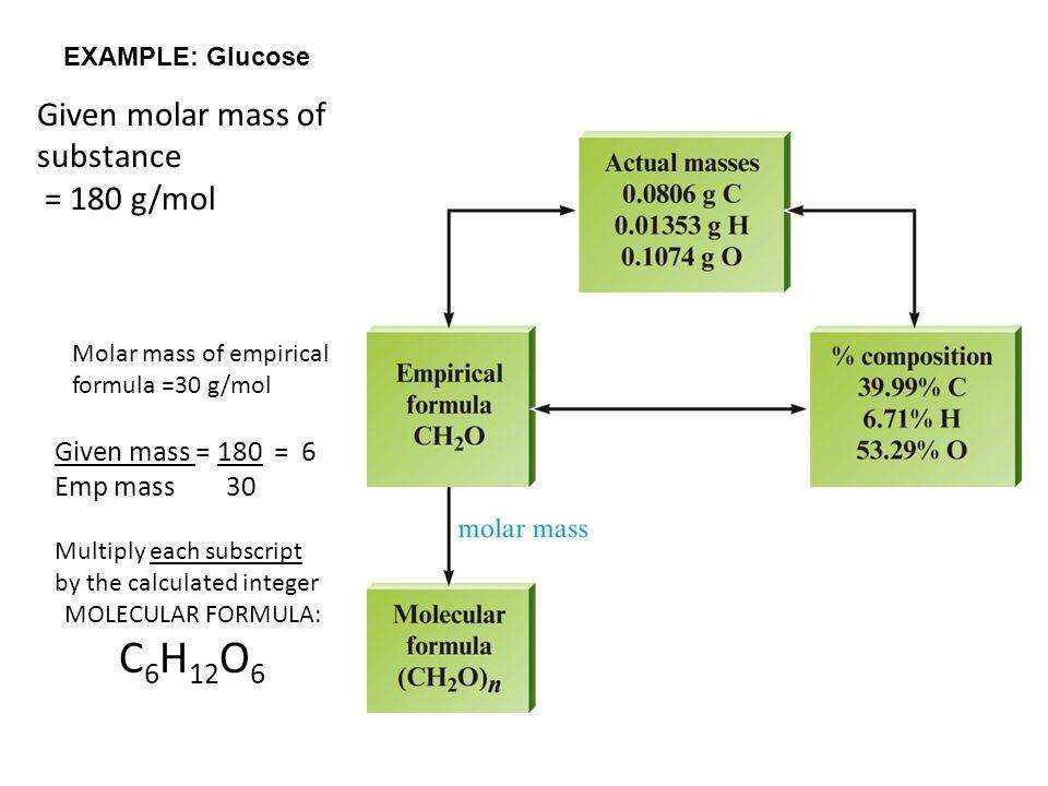EXAMPLE: Glucose Molar mass of empirical formula =30 g/mol Given molar mass of substance = 180 g/mol Given mass = 180 = 6 Emp mass 30 Multiply each subscript by the calculated integer MOLECULAR FORMULA: C 6 H 12 O 6