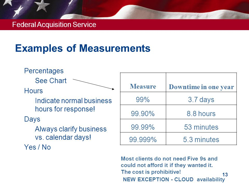 Federal Acquisition Service 13 Examples of Measurements  Percentages  See Chart  Hours  Indicate normal business hours for response.