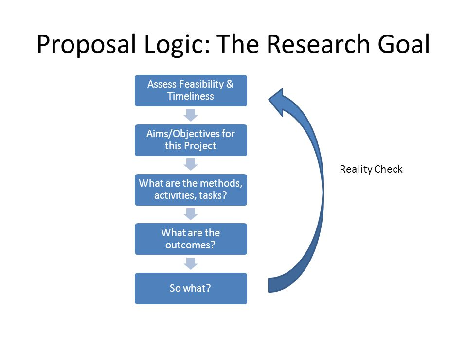Proposal Logic: The Research Goal Assess Feasibility & Timeliness Aims/Objectives for this Project What are the methods, activities, tasks.