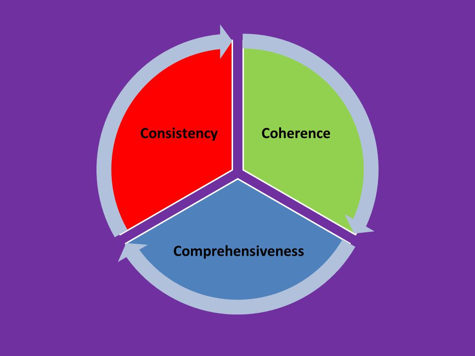 Coherence Comprehensiveness Consistency