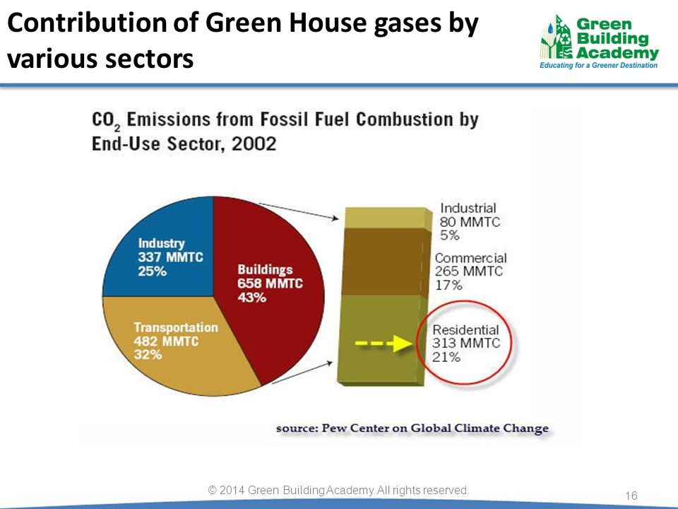 Contribution of Green House gases by various sectors 16 © 2014 Green Building Academy. All rights reserved.