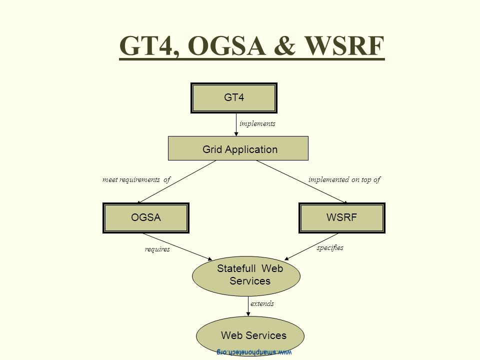 GT4, OGSA & WSRF GT4OGSAWSRF Statefull Web Services Web Services Grid Application extends requires specifies implements implemented on top ofmeet requ