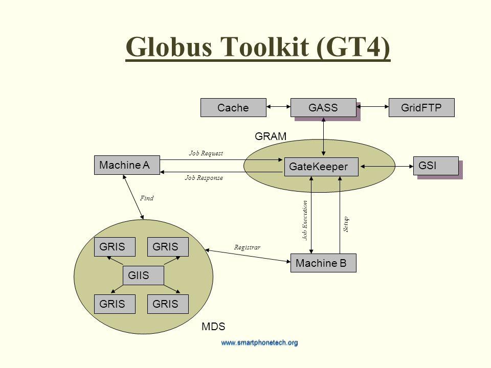 Globus Toolkit (GT4) Machine A GateKeeper GRIS GIIS Machine B GSI MDS GRAM GridFTP GASS Cache Registrar Find Setup Job Request Job Response Job Execution www.smartphonetech.org