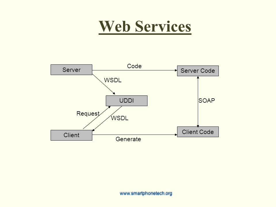 Web Services UDDI Server Client WSDL Request Client Code Generate SOAP Server Code Codewww.smartphonetech.org
