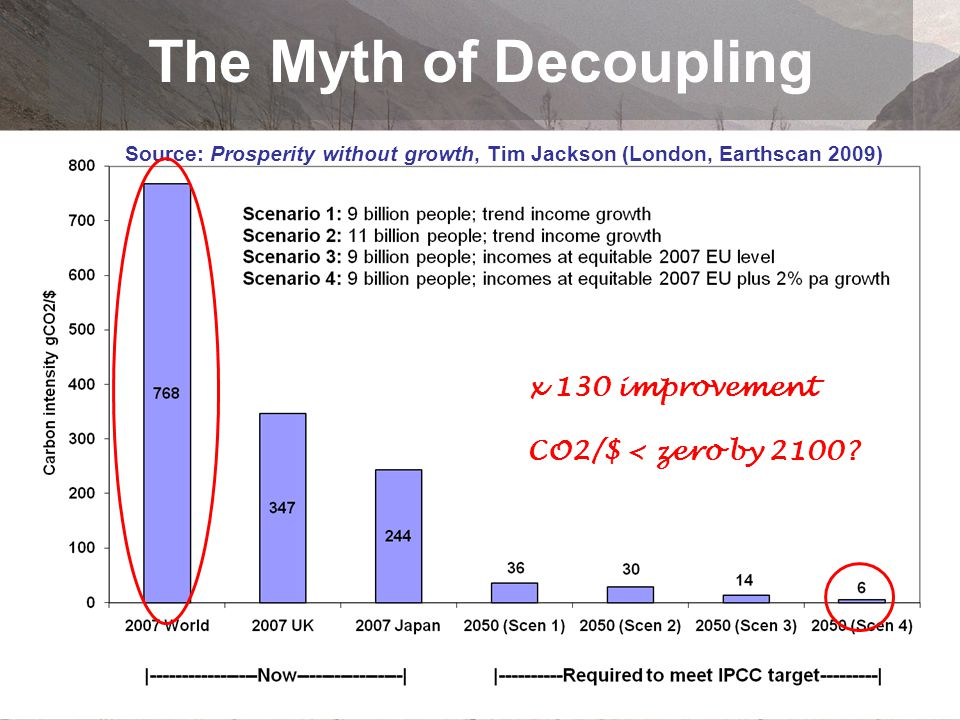 Source: Prosperity without growth, Tim Jackson (London, Earthscan 2009) x 130 improvement CO2/$ < zero by 2100?