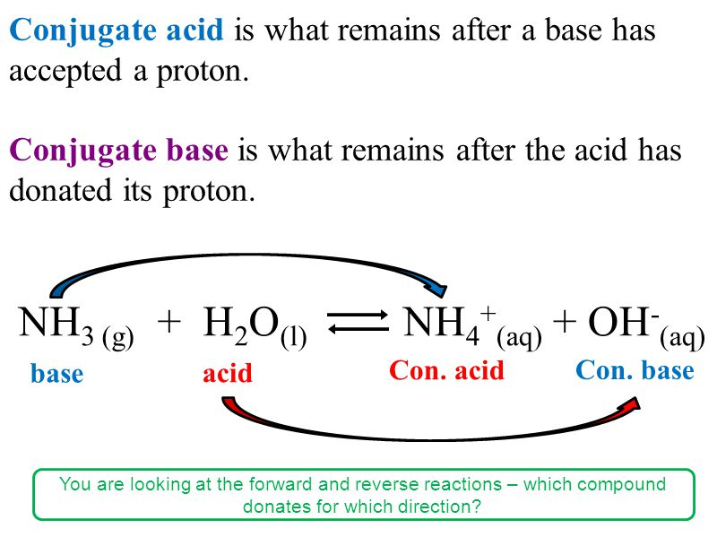 Conjugate acid is what remains after a base has accepted a proton.