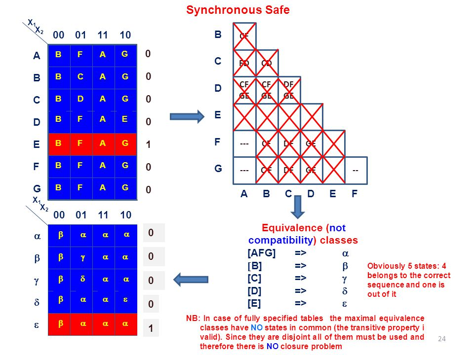 Synchronous Safe Equivalence (not compatibility) classes [AFG]=>   B]=>  [C]=>  [D]=>  [E]=>  B 00011110 FA G A BCAG B BDAG C BFAE D BFAG E BFAA