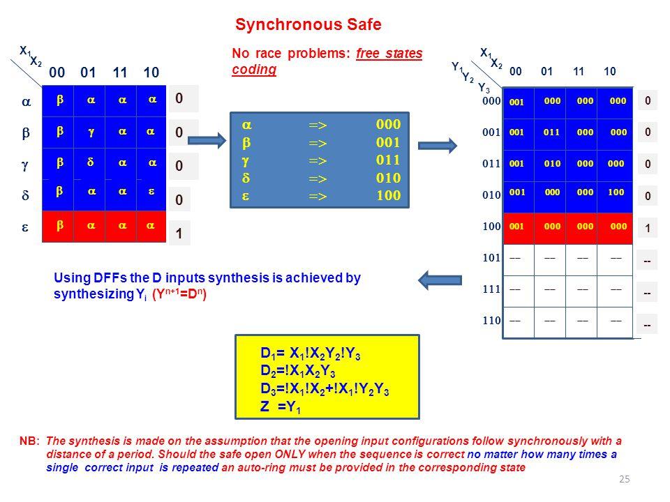  00011110            X1X1 X2X2 0 0 0 0 1 Synchronous Safe  00011110          