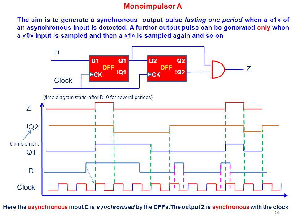 Monoimpulsor A D1Q1 !Q1 CK DFF D2Q2 !Q2 CK DFF Z D Clock D Z Q1 !Q2 Here the asynchronous input D is synchronized by the DFFs.The output Z is synchron