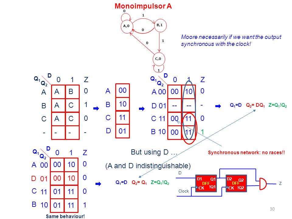 D1 Q1 !Q1 CK DFF D2 Q2 !Q2 CK DFF Z D Clock Monoimpulsor A 0 1 1 A,0B,1C,0 1 0 0 A A A - B C C - D Q2Q2 Q1Q1 B 01 C - Z 0 0 1 - A 00 -- 00 10 -- 11 D