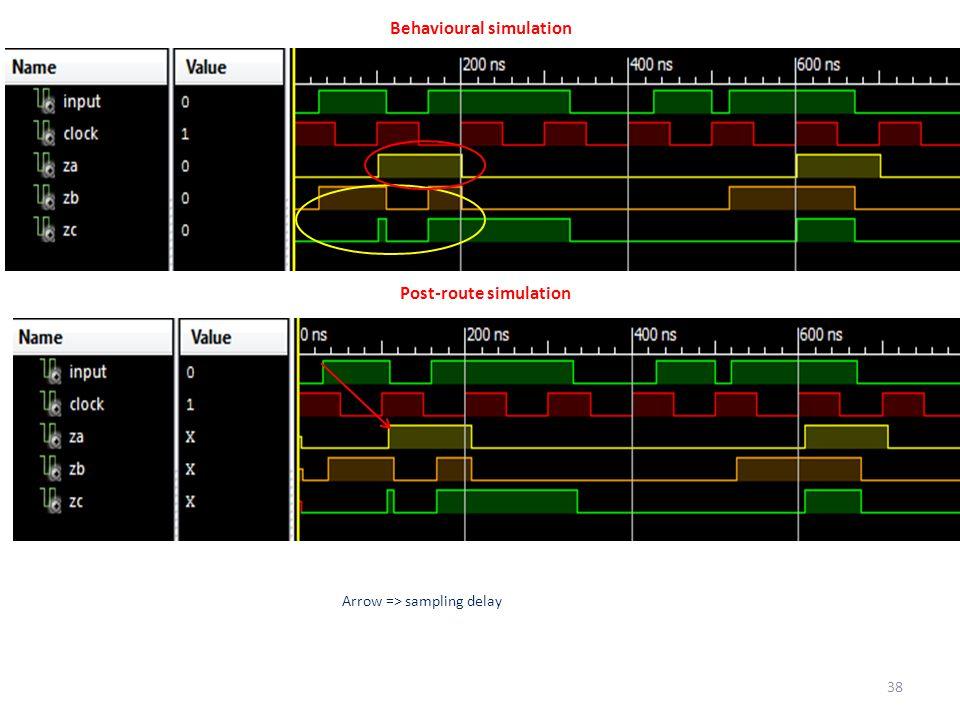 Behavioural simulation Post-route simulation 38 Arrow => sampling delay