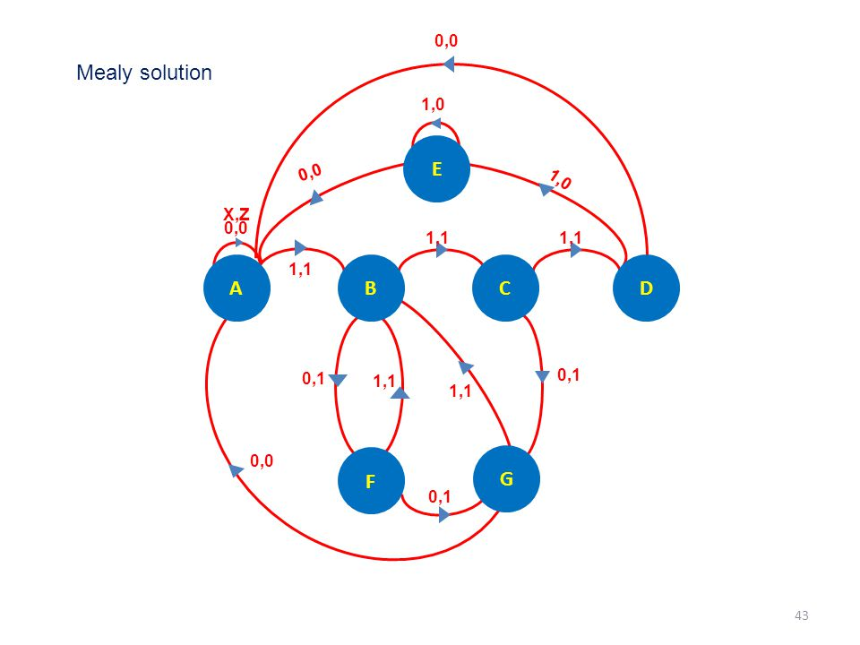 1,1 0,1 0,0 X,Z 1,1 1,0 0,1 1,1 G F A DCB 1,0 E 0,0 Mealy solution 43