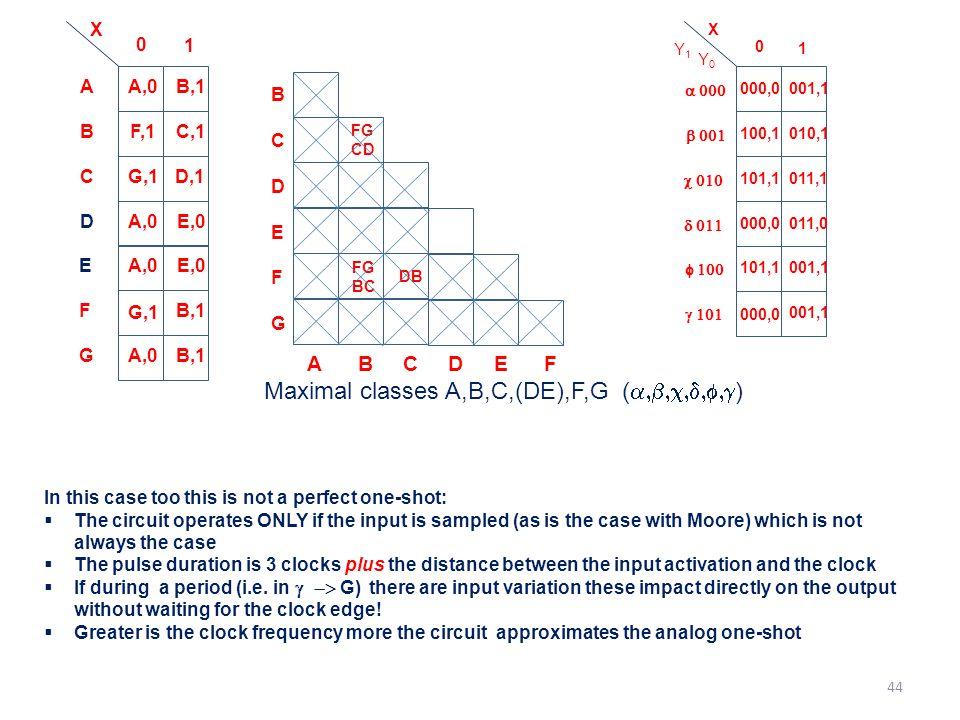0 1 X A,0A F,1C,1B A,0E,0D G,1D,1C B,1 A,0E G,1 B,1F A,0B,1G E,0 B D C E F A B C D E F G FG CD FG BC DB Maximal classes A,B,C,(DE),F,G (  )