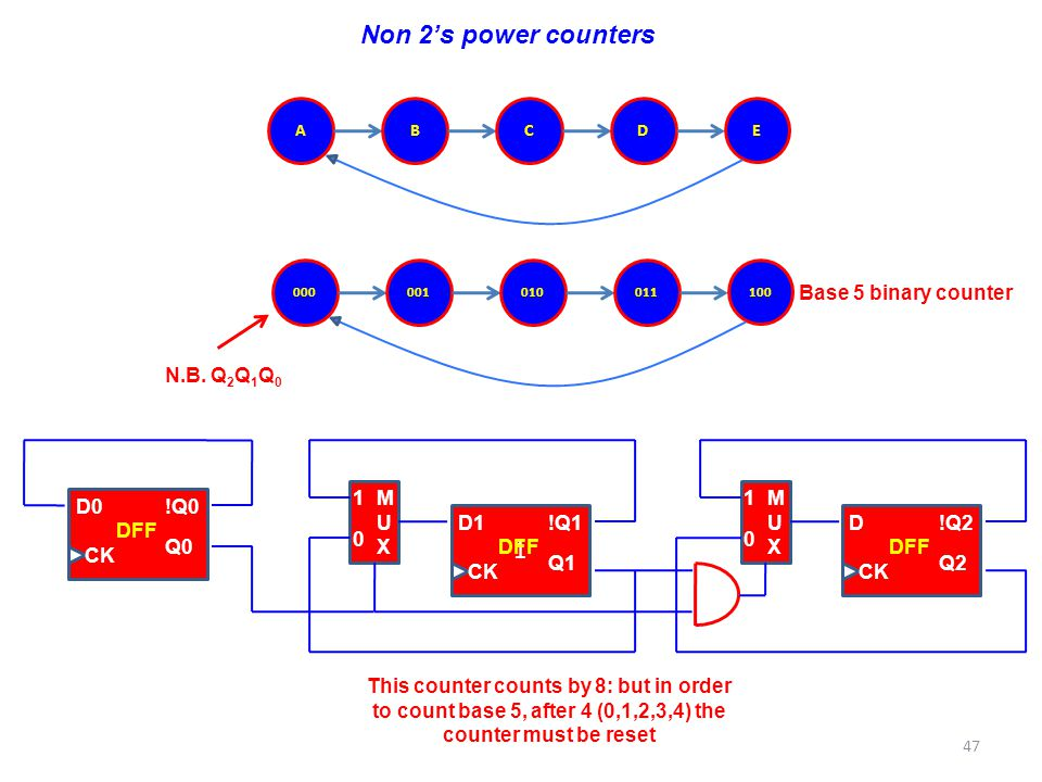 Non 2's power counters ABCD E D0 !Q0 Q0 CK DFF MUXMUX 1 0 1 D1 !Q1 Q1 CK DFF MUXMUX 1 0 D !Q2 Q2 CK DFF This counter counts by 8: but in order to coun