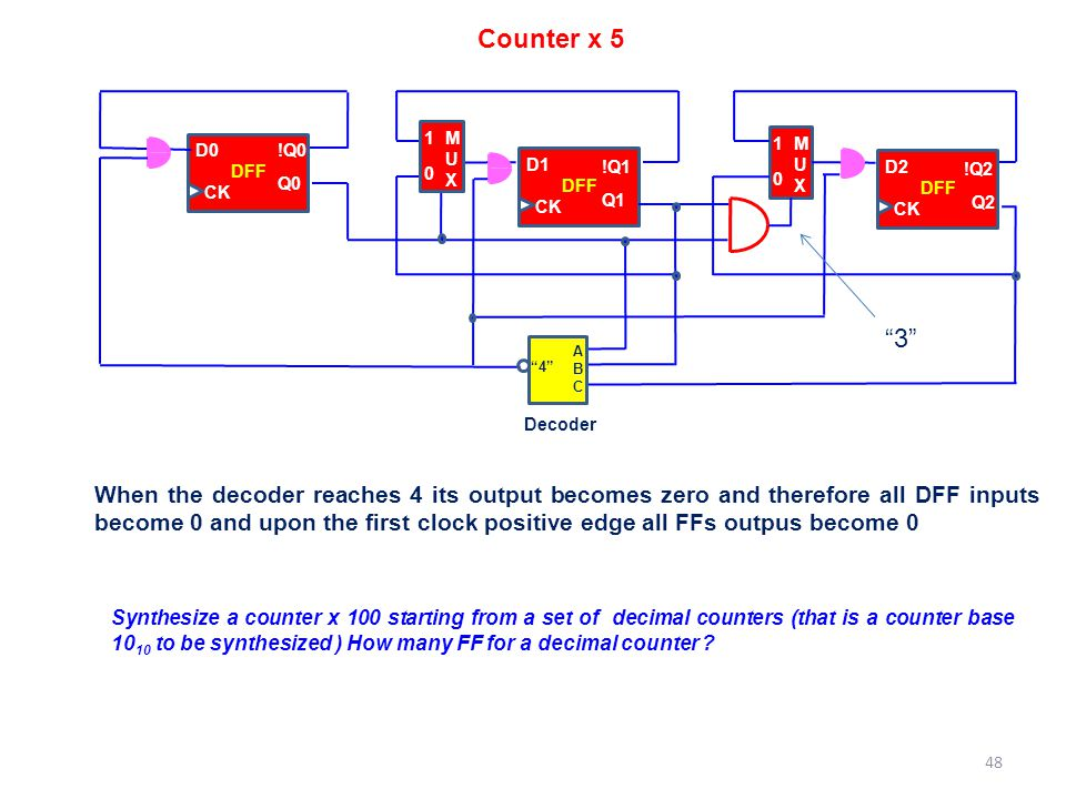 """D0 !Q0 Q0 CK DFF D1 !Q1 Q1 CK DFF MUXMUX 1 0 D2 !Q2 Q2 CK DFF MUXMUX 1 0 ABCABC """"4"""" Counter x 5 Decoder When the decoder reaches 4 its output becomes"""