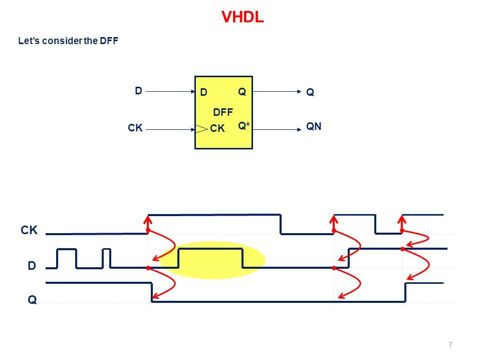 entity DFF_1 is Port ( D : in std_logic ; CK : in std_logic ; Q : out std_logic; QN : out std_logic ); end DFF_1; architecture Behavioral of DFF_1 is begin process_FF: process(CK,D) begin if (CK event) and (CK= 1 ) then Q <= D; QN <= not(D); -- Careful.