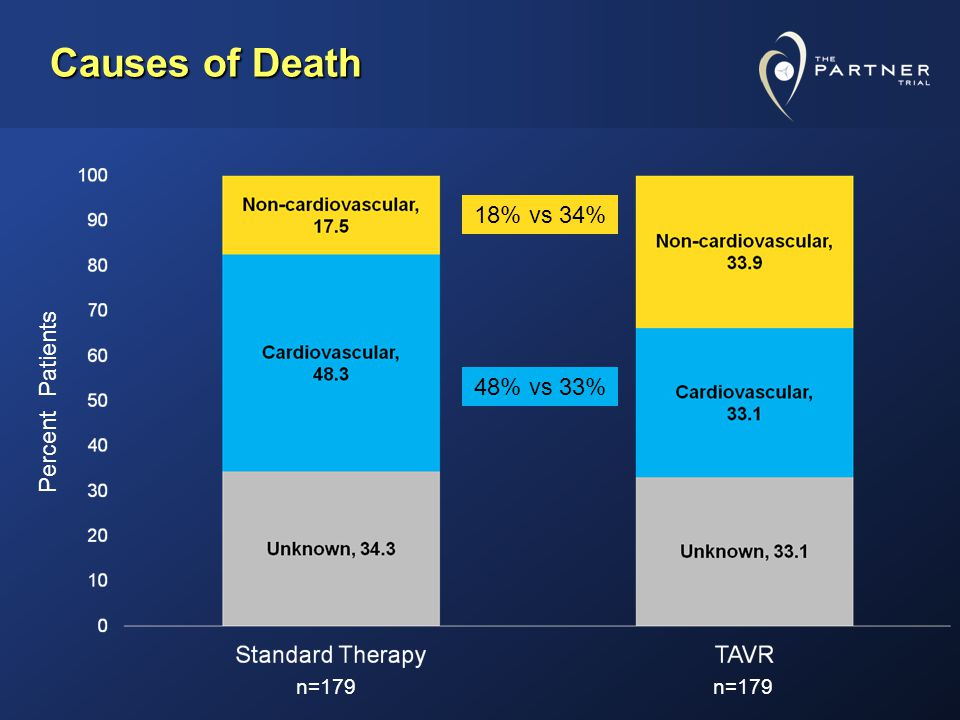 Causes of Death 18% vs 34% 48% vs 33% n=179 Percent Patients