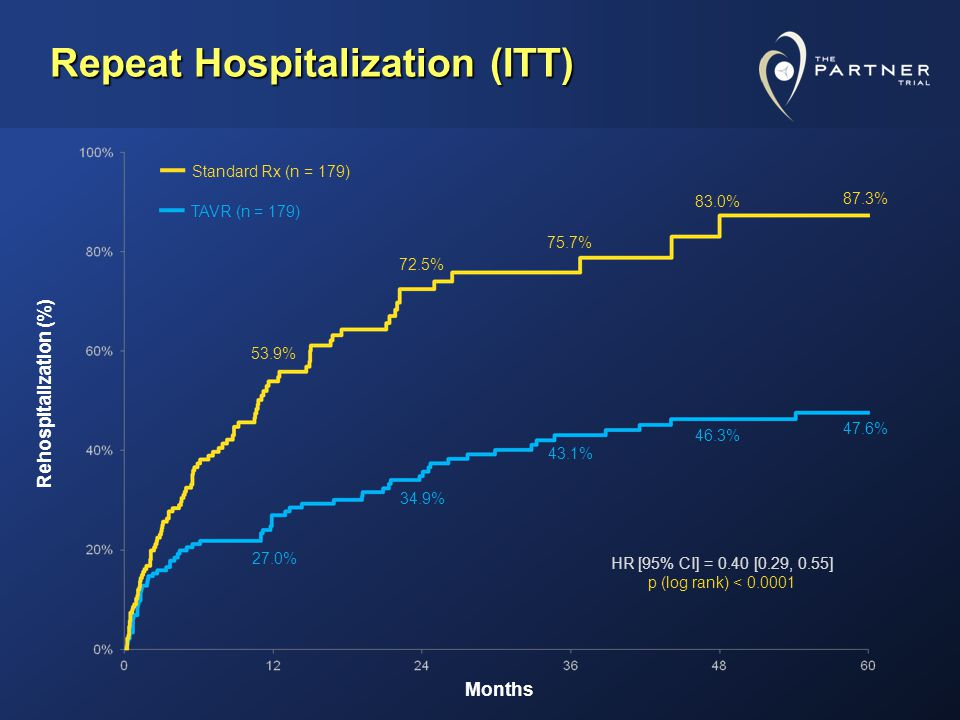 Repeat Hospitalization (ITT) 87.3% 47.6% Months Rehospitalization (%) Standard Rx (n = 179) TAVR (n = 179) HR [95% CI] = 0.40 [0.29, 0.55] p (log rank) < 0.0001 53.9% 27.0% 72.5% 34.9% 75.7% 43.1% 83.0% 46.3%