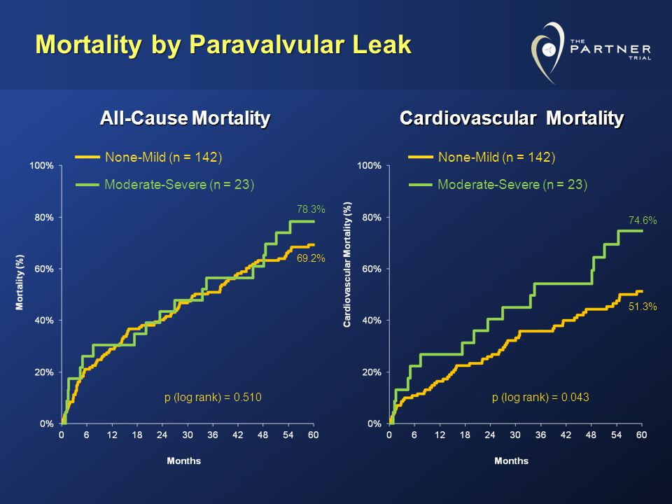 Mortality by Paravalvular Leak None-Mild (n = 142) Moderate-Severe (n = 23) 69.2% 78.3% p (log rank) = 0.510p (log rank) = 0.043 All-Cause Mortality Cardiovascular Mortality 51.3% 74.6% None-Mild (n = 142) Moderate-Severe (n = 23)