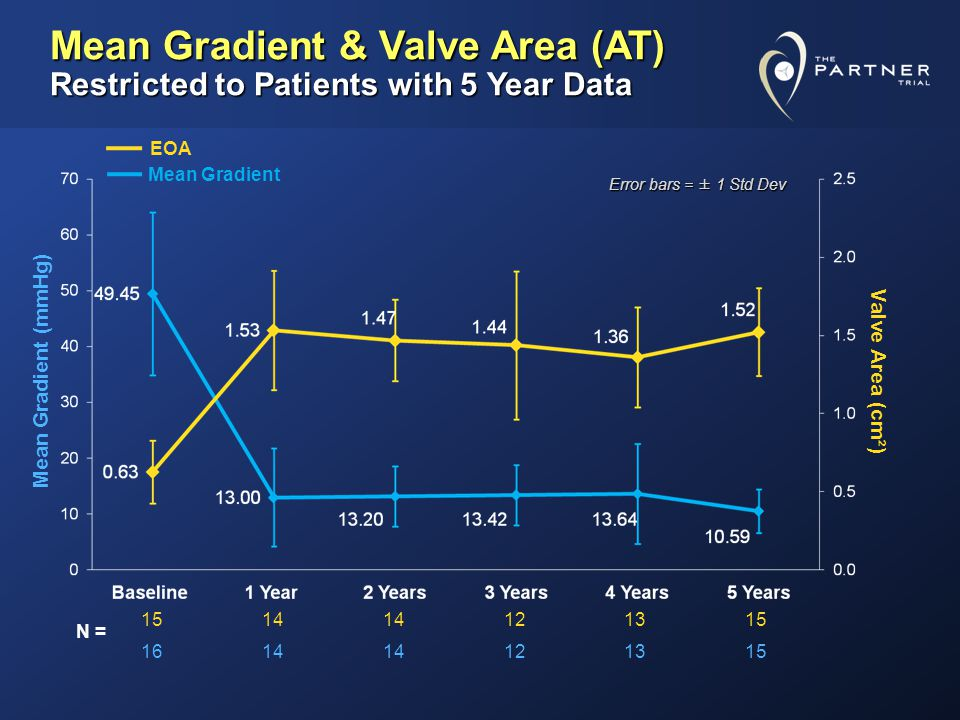 Mean Gradient & Valve Area (AT) Restricted to Patients with 5 Year Data 1514 121315 1614 121315 Mean Gradient (mmHg) EOA Mean Gradient Valve Area (cm²) N = Error bars = ± 1 Std Dev