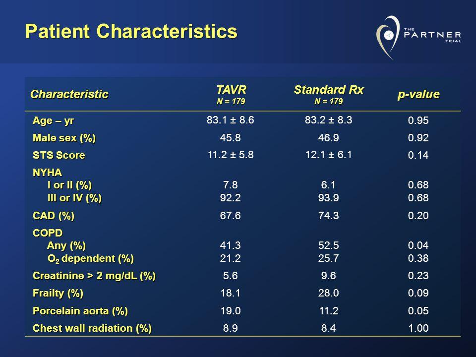 Paravalvular Leak (AT) Percent of Evaluable Echocardiograms N =