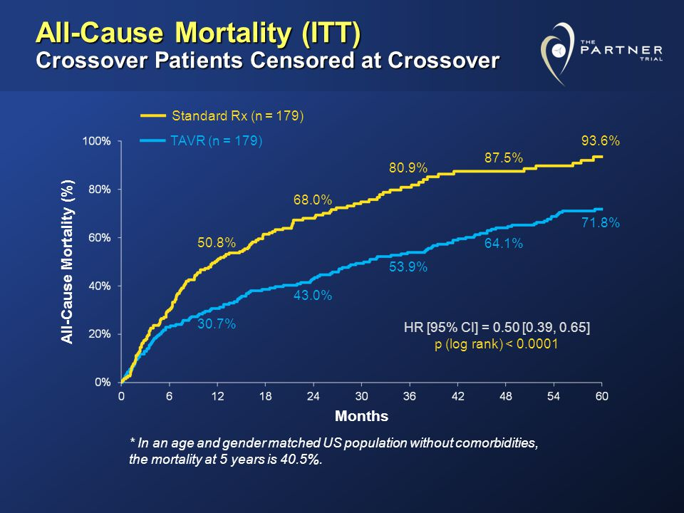 All-Cause Mortality (ITT) Crossover Patients Censored at Crossover 71.8% 93.6% All-Cause Mortality (%) Months HR [95% CI] = 0.50 [0.39, 0.65] p (log rank) < 0.0001 Standard Rx (n = 179) TAVR (n = 179) 30.7% 50.8% 43.0% 68.0% 64.1% 87.5% 53.9% 80.9% * In an age and gender matched US population without comorbidities, the mortality at 5 years is 40.5%.