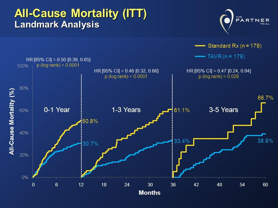 Cardiovascular Mortality (ITT) Crossover Patients Censored at Crossover 57.3% 85.9% Cardiovascular Mortality (%) Months HR [95% CI] = 0.41 [0.31, 0.55] p (log rank) < 0.0001 Standard Rx (n = 179) TAVR (n = 179) 20.5% 44.6% 30.7% 62.4% 47.6% 80.6% 41.2% 74.5%