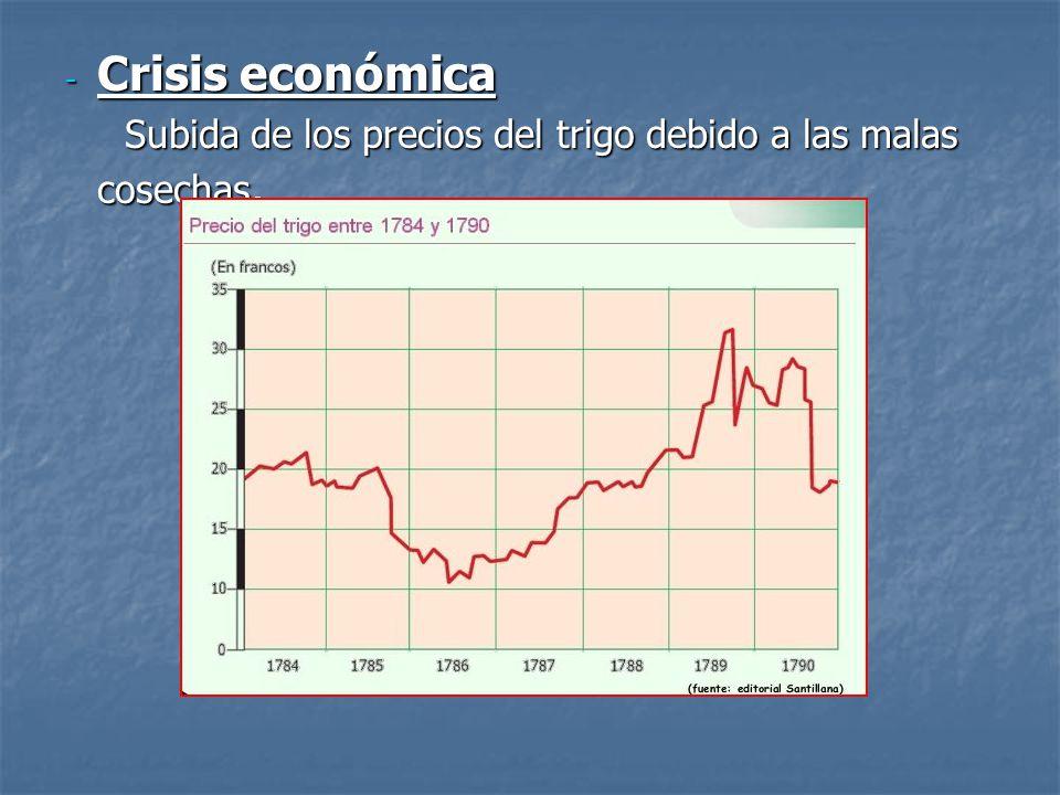 - Crisis económica Subida de los precios del trigo debido a las malas cosechas. Subida de los precios del trigo debido a las malas cosechas.