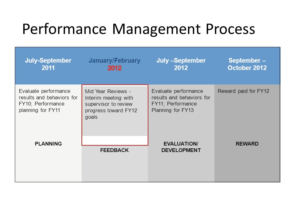 Purpose of Mid Year Reviews – An assessment of performance during the middle of an appraisal period.