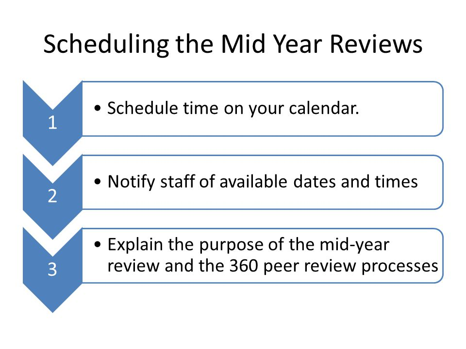Employee Instructions Explain the mid year process The employee is to provide at least 3 names Have the employee complete the self assessment – Combination of accomplishments of department/unit goals – Accomplishments around How I Have Lived the Values and Behaviors – Return the self assessment by specified date Engage in a face-to-face conversation with Supervisor Provide signature acknowledging review