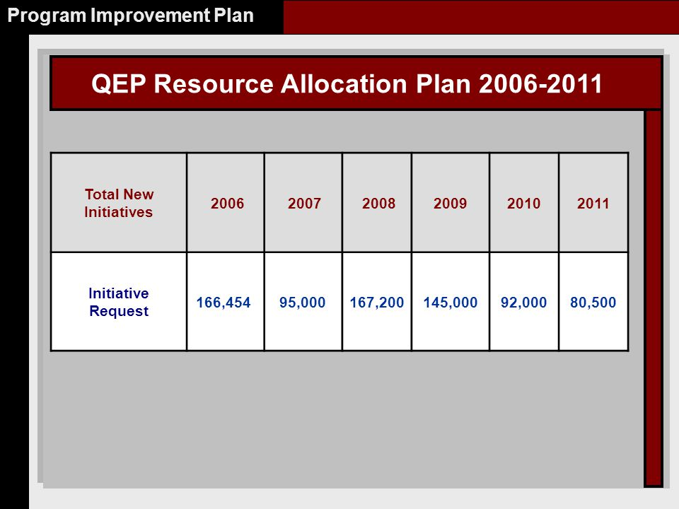 QEP Resource Allocation Plan 2006-2011 Program Improvement Plan Total New Initiatives 2006 2007 2008200920102011 Initiative Request 166,454 95,000167,200145,00092,00080,500