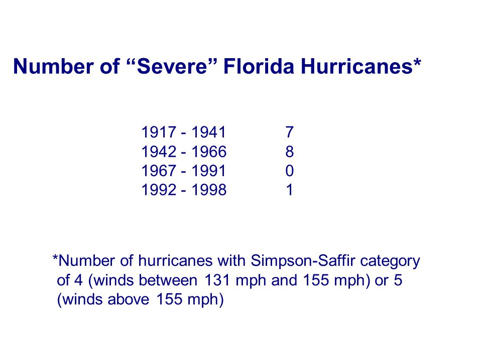 Number of Severe Florida Hurricanes* 1917 - 19417 1942 - 19668 1967 - 19910 1992 - 19981 *Number of hurricanes with Simpson-Saffir category of 4 (winds between 131 mph and 155 mph) or 5 (winds above 155 mph)