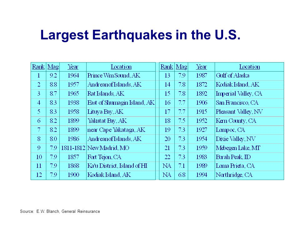 Largest Earthquakes in the U.S. Source: E.W. Blanch, General Reinsurance