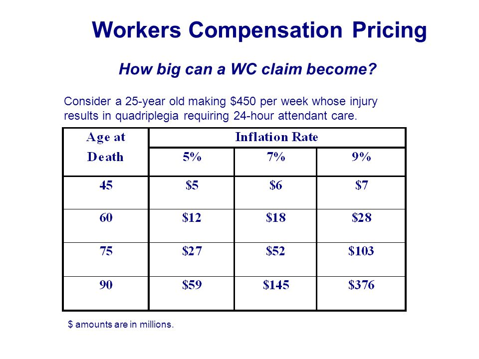 Workers Compensation Pricing How big can a WC claim become.