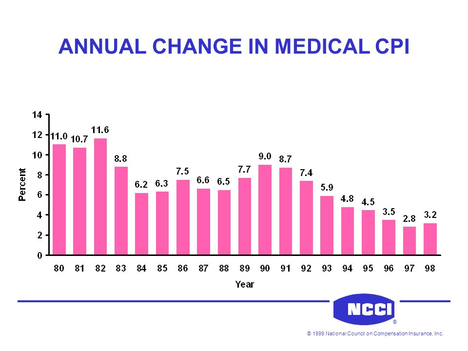 © 1999 National Council on Compensation Insurance, Inc. ® ANNUAL CHANGE IN MEDICAL CPI