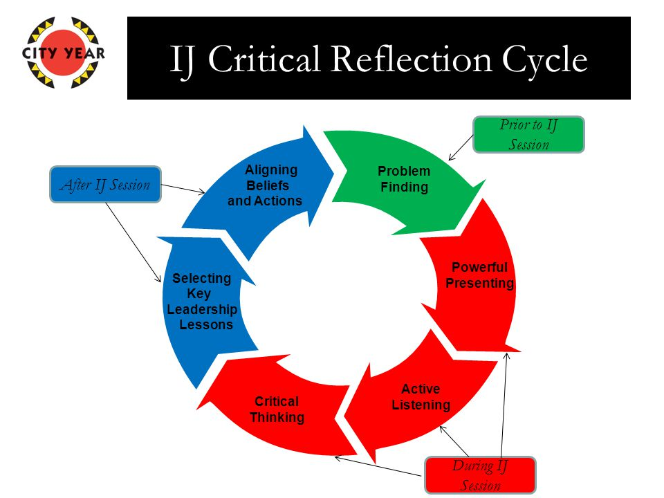 IJ Critical Reflection Cycle Aligning Beliefs and Actions Powerful Presenting Active Listening Critical Thinking Selecting Key Leadership Lessons Problem Finding Prior to IJ Session During IJ Session After IJ Session
