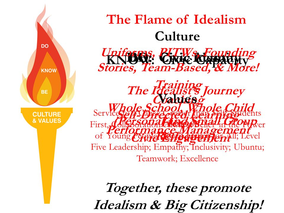 The Flame of Idealism DO: Civic Action Whole School, Whole Child Heroes Civic Engagement KNOW: Civic Capacity Training Coaching Self-Directed Learning Performance Management BE: Civic Identity The Idealist's Journey (Personal and Small Group Reflection) Culture Uniforms, PITWs, Founding Stories, Team-Based, & More.