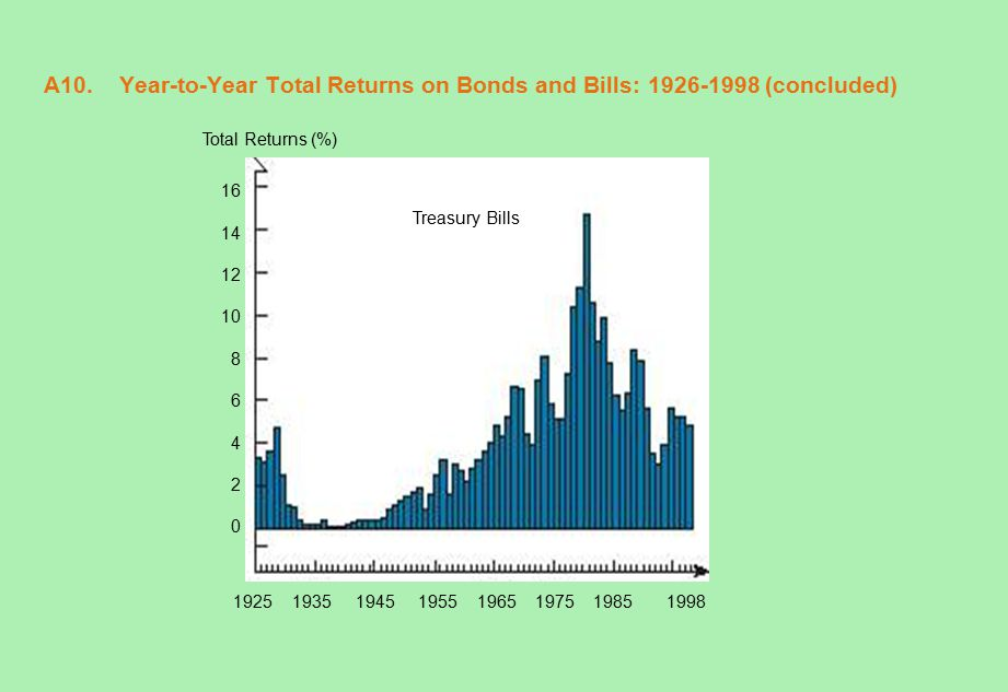 A10. Year-to-Year Total Returns on Bonds and Bills: 1926-1998 (concluded) Total Returns (%) 16 14 12 10 8 6 4 2 0 1925 1935 1945 1955 1965 1975 1985 1