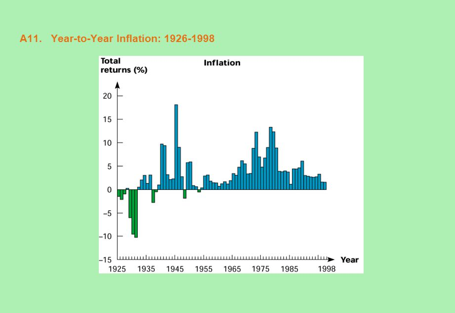 A11. Year-to-Year Inflation: 1926-1998