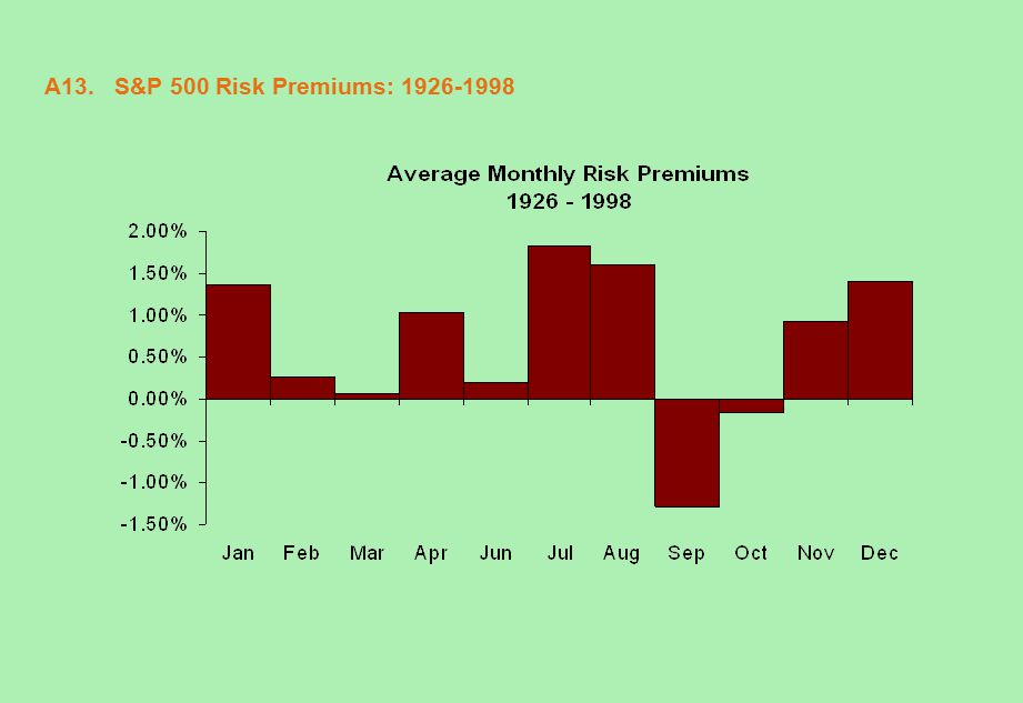 A13. S&P 500 Risk Premiums: 1926-1998