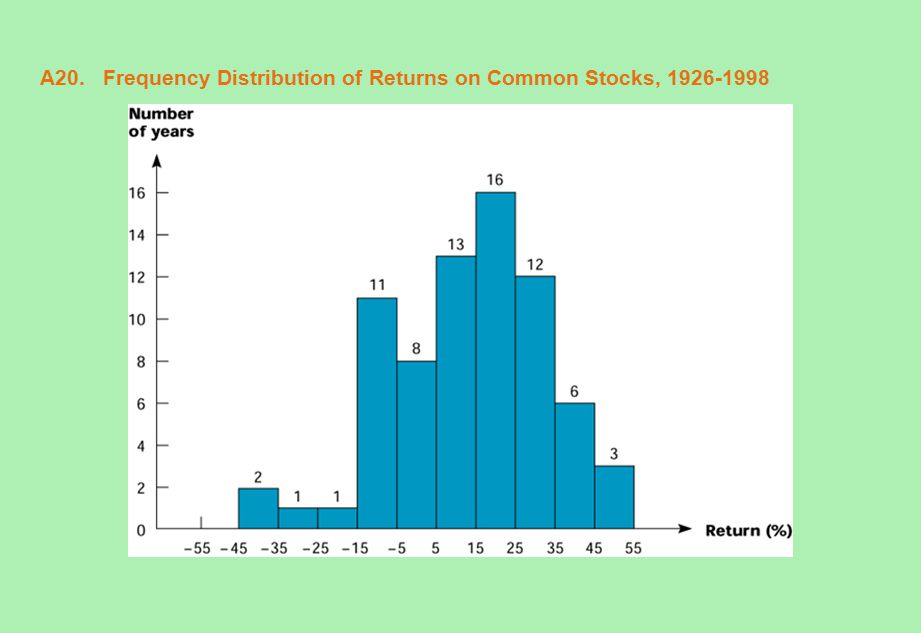 A20. Frequency Distribution of Returns on Common Stocks, 1926-1998