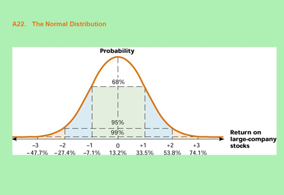 A22. The Normal Distribution
