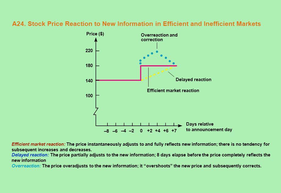 A24. Stock Price Reaction to New Information in Efficient and Inefficient Markets Efficient market reaction: The price instantaneously adjusts to and