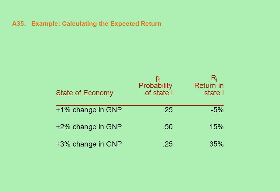 A35. Example: Calculating the Expected Return p i R i Probability Return in State of Economyof state i state i +1% change in GNP.25-5% +2% change in G