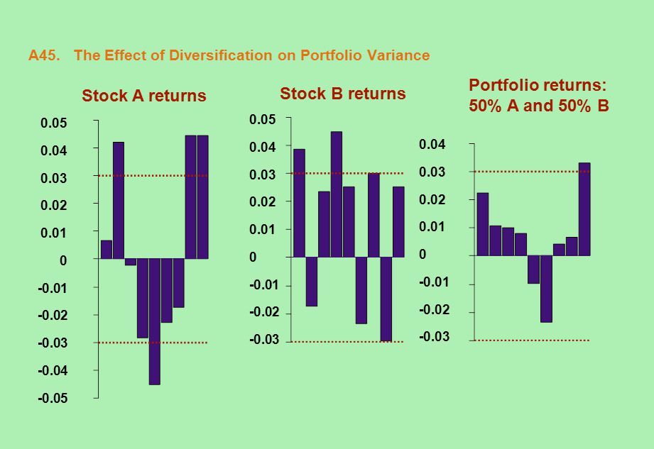 A45. The Effect of Diversification on Portfolio Variance Stock A returns 0.05 0.04 0.03 0.02 0.01 0 -0.01 -0.02 -0.03 -0.04 -0.05 0.05 0.04 0.03 0.02