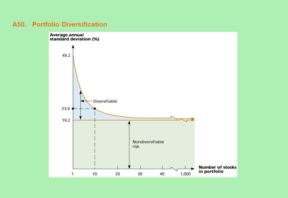 A50. Portfolio Diversification