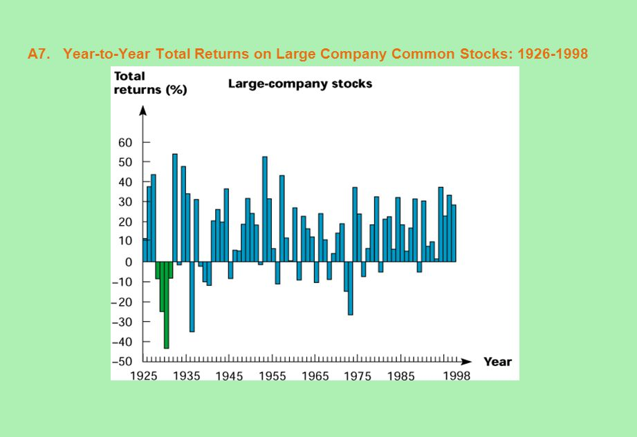 A7. Year-to-Year Total Returns on Large Company Common Stocks: 1926-1998